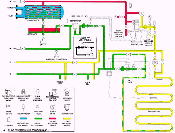 image522 main components of an r 12 refrigeration system wiring diagram of refrigeration system at readyjetset.co