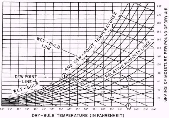 Relationships Between Temperatures
