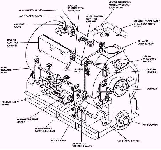Block Diagram Of Steam Boiler