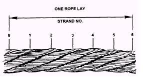 Lay Length of Wire Rope