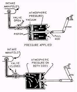 Typical Air Over Hydraulic Brake System