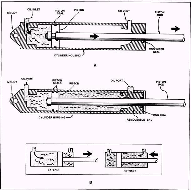 Hydraulic Cylinder Parts : Hydraulic pumps