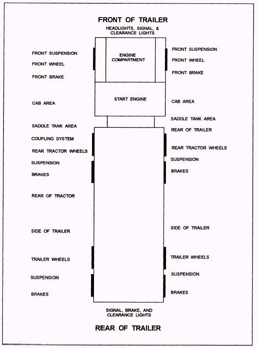 diagram for 18 wheeler truck inspection sheet  diagram