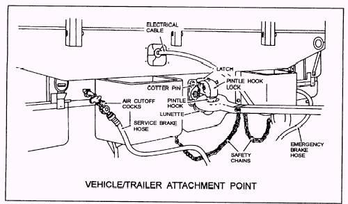 semi truck fifth diagram