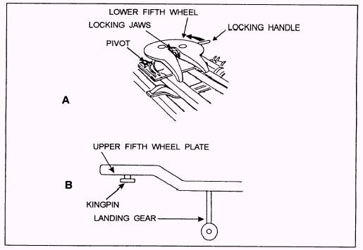 Tractor Trailer Fifth Wheel Diagrams : Tractor trailer diagram pixshark images