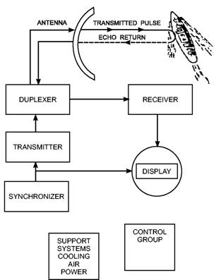 basic radar systems rh tpub com Radar Receiver Block Diagram block diagram of basic pulse radar