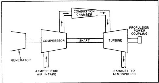 GAS TURBINE ENGINE TYPES AND CONSTRUCTION