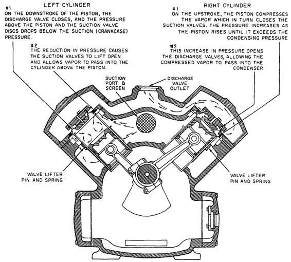 Modes function of unloader valve in reciprocating compressor degrees were