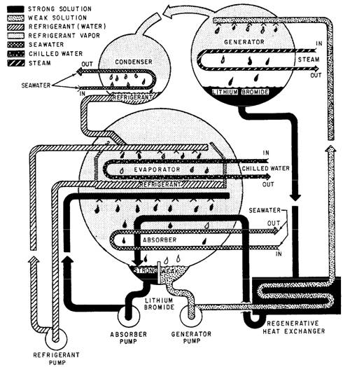 mechanical cooling equipment