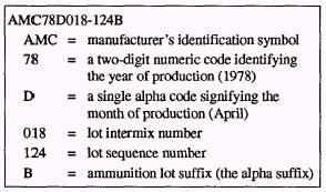 Identification of Ammunition