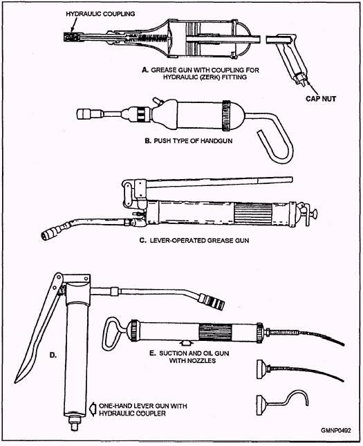 Lubricating Tools