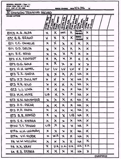 Training Records