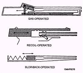 ผลการค้นหารูปภาพสำหรับ recoil blowback