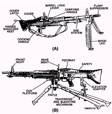 The 7 62-MM M60 Machine Gun