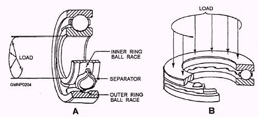 Ball Thrust Bearing vs Ball Bearing Ball Bearings a Radial Type