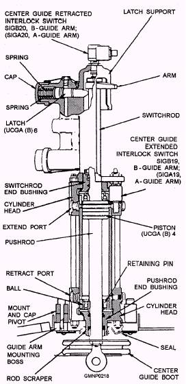 center guide hydraulic components