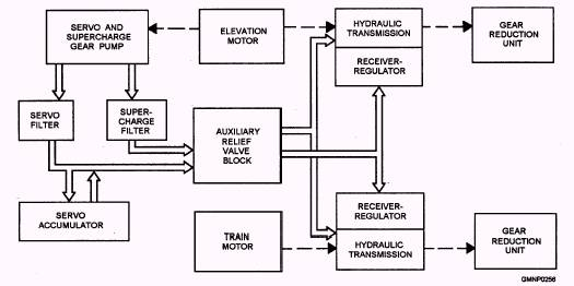 system block diagram – readingrat, Wiring block