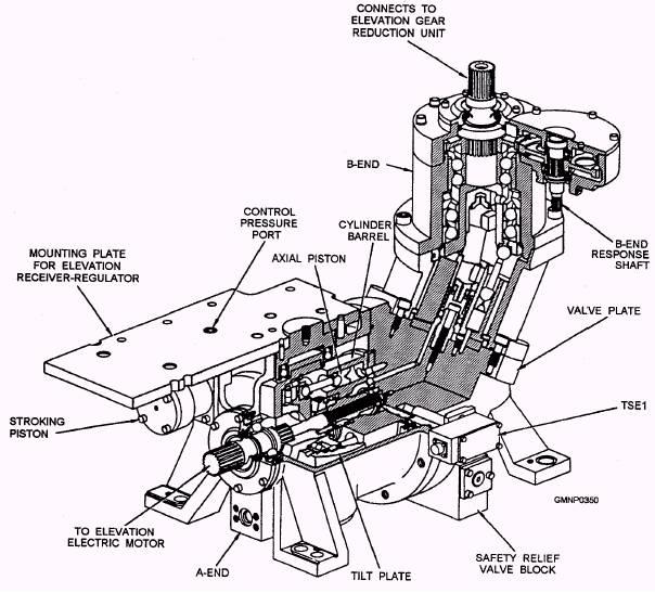 The 554 Mk 45 Mod 0 Gun Mount Power Drive