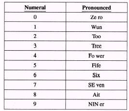 Nato Phonetic Alphabet Promotion Training Police Community