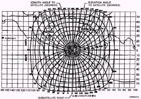 equatorial satellite antenna pointing guide