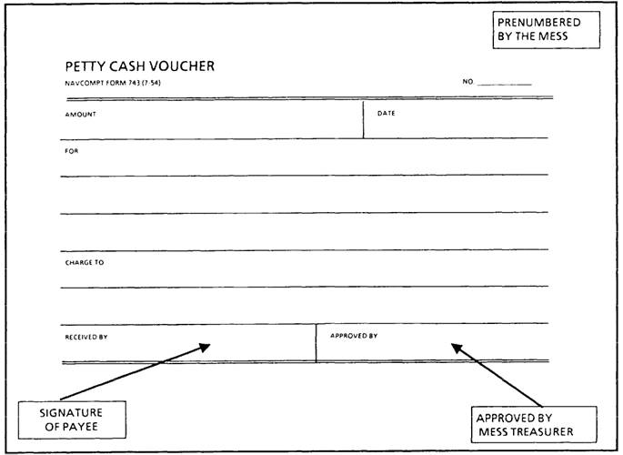 ACCOUNTING PROCEDURES Page 29 – Example of Petty Cash Voucher