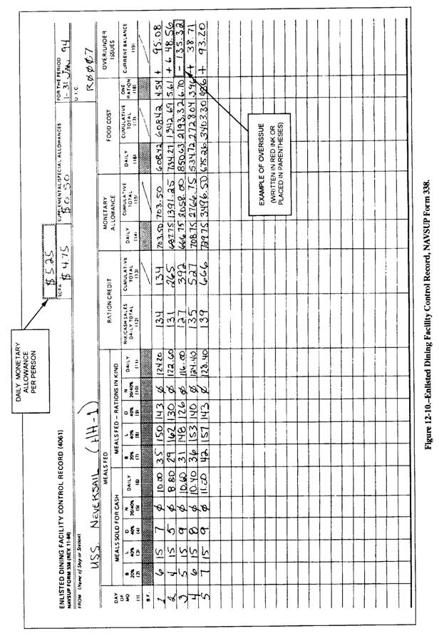 ... Subtotal line of the Recapitulation of Meal Record, NAVSUP Form 1292
