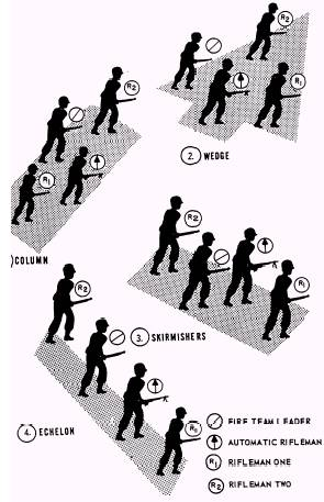 Combat Formations