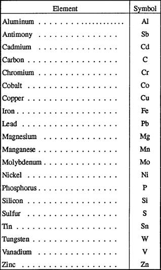 Chapter 1 Properties And Uses Of Metal