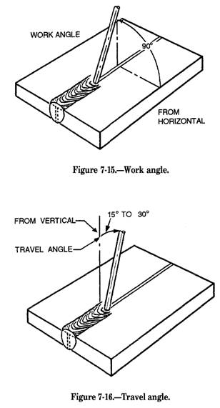 welding electrode angle