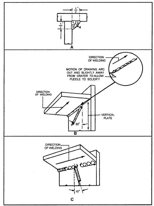 95 Welding Position Weld Positions Weldinghelp Org Types Of