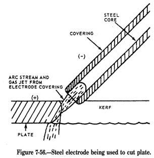 Air Carbon Arc Torch