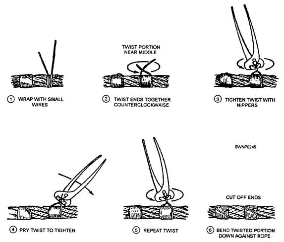 HANDLING AND CARE OF WIRE ROPE