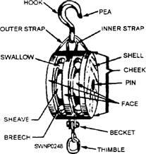 Sheave Crane Block Reeving Diagram