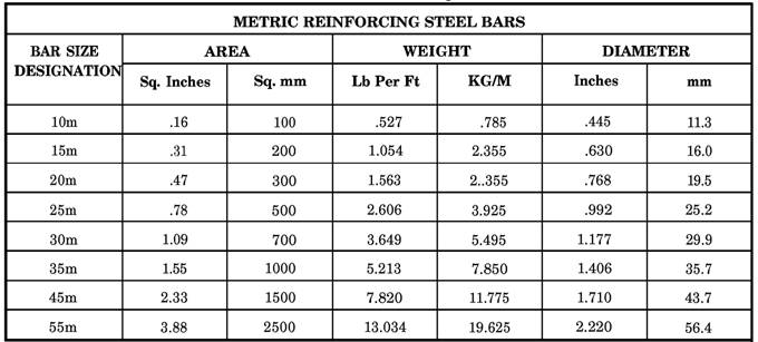 And types of reinforcing steel purposes and types of reinforcing steel greentooth Images