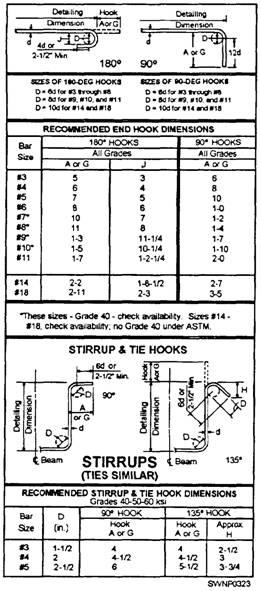 crsi rebar bending chart: Reinforcing steel bending charts related keywords suggestions