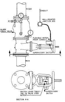 supervisory alarm initiating devices the switch itself is a magnetically operated sealed reed switch as the valve is operated the magnet moves away from the reed switch after the valve has