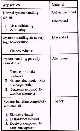 Chapter 13 Duct And Ventilation Systems