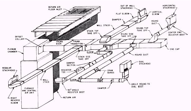 Types Of Duct Systems