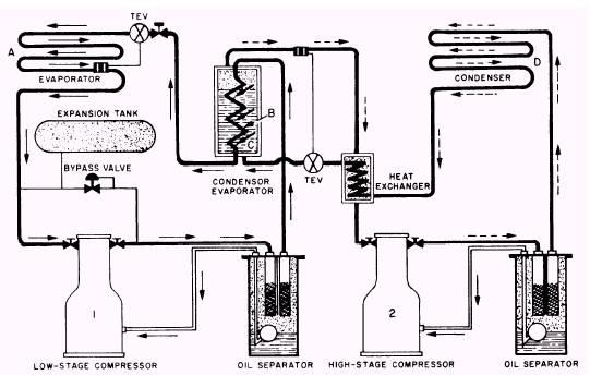 Refrigeration Type Refrigeration System