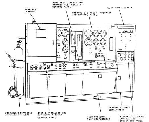 Model HCT-10 Stationary Hydraulic Test Stand | Hydraulic Test Bench Schematic |  | www.tpub.com