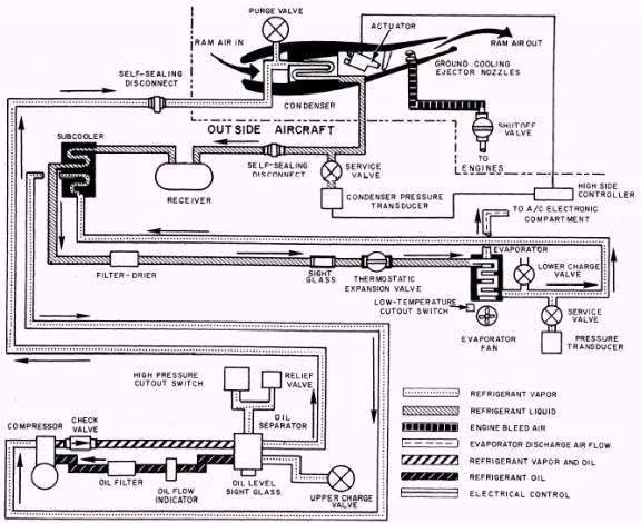 Operations And Components