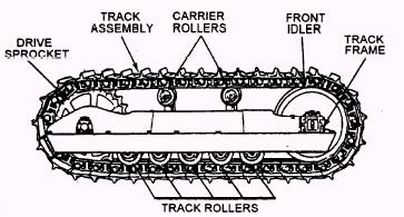Track and Track Frames