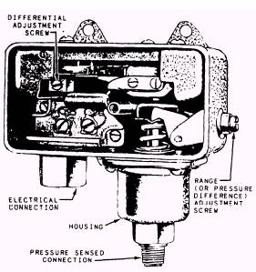 Water Failure Switch