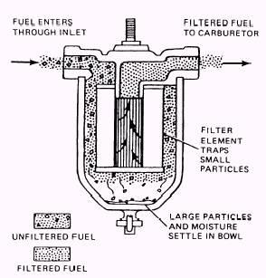Fuel Filters | Re Fuel Filters Diesel |  | www.tpub.com