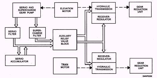 Hydraulic Control Systemwww.tpub.com