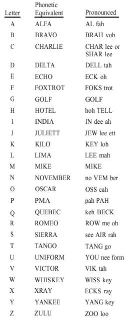 Phonetic Alphabet And Numerals