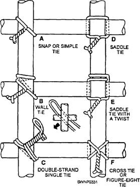 Six Types Of Ties
